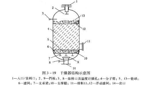 分子筛脱水原理