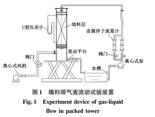 晃动和震动对规整填料吸收塔压降影响