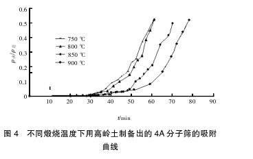 不同煅烧温度下用高岭土制备出的 4A 分子筛的吸附曲线