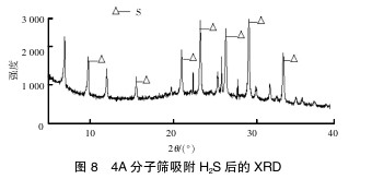 4A 分子筛吸附 H2S 后的 XRD