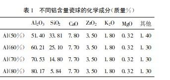 不同铝含量瓷球的烧结及性能比较
