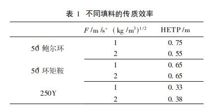 散堆填料和规整填料传质性能比较