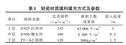 鲍尔环在烟道气酚盐分解制取粗酚中的应用