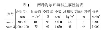 海尔环填料在煤气脱硫中的应用