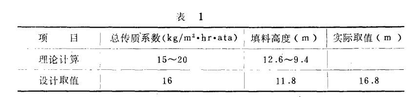 花环填料用于脱硫塔设计的研究