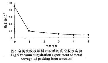 金属波纹填料在废油处理中应用的研究