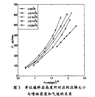 金属矩鞍环填料的流体力学与传质性能的研究