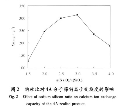 4A分子筛的水热法合成工艺研究