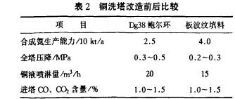 化工填料塔器技术在氮肥行业中的应用