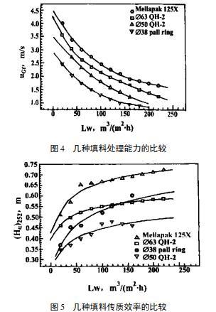 超级扁环填料及其在高液气比吸收过程中的应用前景