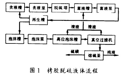 化工填料塔栲胶脱硫堵琢原因及处理方法