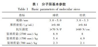 乙醇脱水3A分子筛吸附剂吸附性能的研究