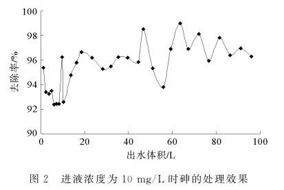 活性氧化铝吸附水中砷的动态试验研究