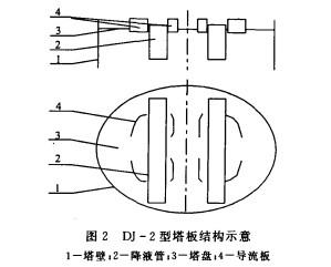 DJ塔板可解除气体净化装置瓶颈