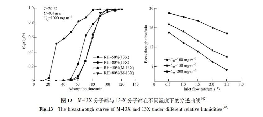 高硅分子筛的合成及其在VOCs吸附去除领域的应用