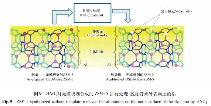 高硅分子筛的5种合成方法介绍