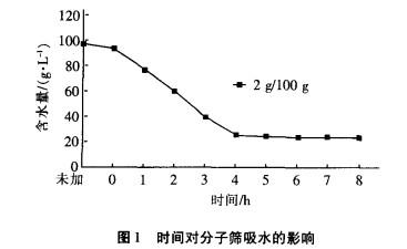 3A分子筛氯化镁脱水试验研究