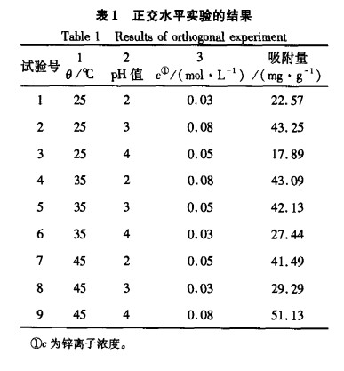 13X分子筛对废水中锌离子的吸附性能研究