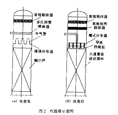 大型合成氨厂汽提塔的技术改造案例