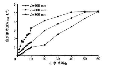 活性氧化铝吸附除氟性能研究