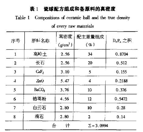 瓷球密度预控制的研究