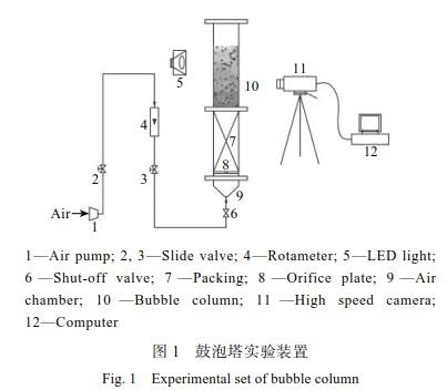 鲍尔环为内构件的鼓泡塔反应器的流体力学性能
