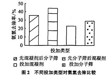 13X分子筛联合强化混凝对微污染水中氨氮去除试验研究