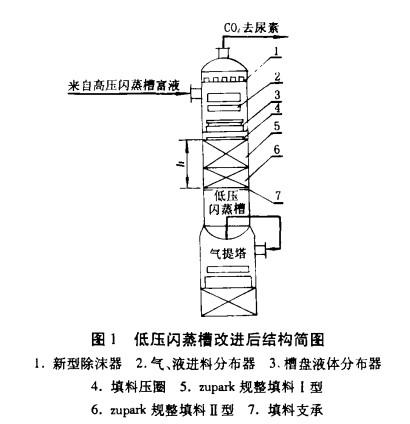 高效规整填料及新型塔内件在低压闪蒸槽中的应用