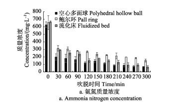 惰性填料种类对猪场沼液氨吹脱效果的影响