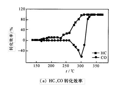 含Pd双金属分子筛催化剂控制稀燃汽油机NO 排放
