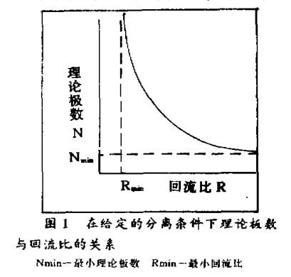 规整填料塔在蒸馏工业中的节能意义