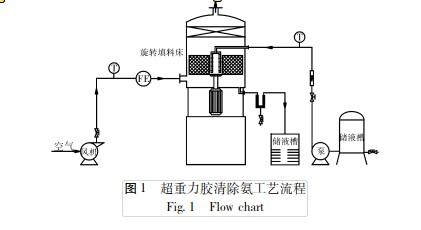 丝网波纹填料与鲍尔环填料超重力胶清脱氨研究