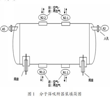 分子筛运行故障处理和升级改造
