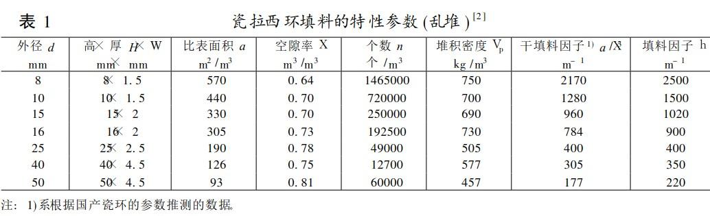 陶瓷波纹规整填料和陶瓷分布器在甲烷磺酰氯分离中的应用