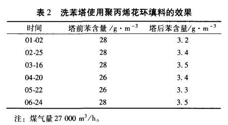 聚丙烯花环填料的效果