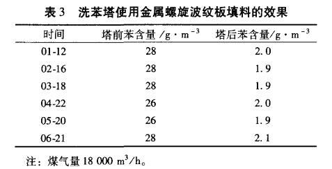 洗苯塔使用金属螺旋波纹板填料的效果