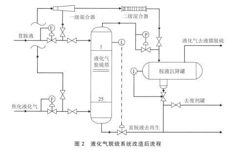 液化气脱硫系统改造后流程
