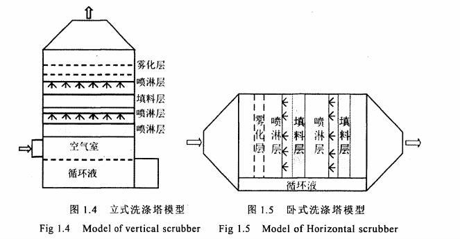 立式洗涤塔模型